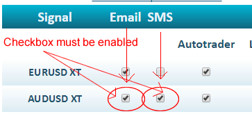 Activate SMS Email alerts
