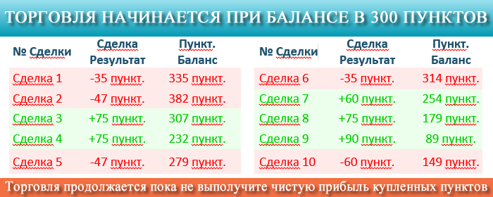 Signalator гарантированные пункты пример расчёта